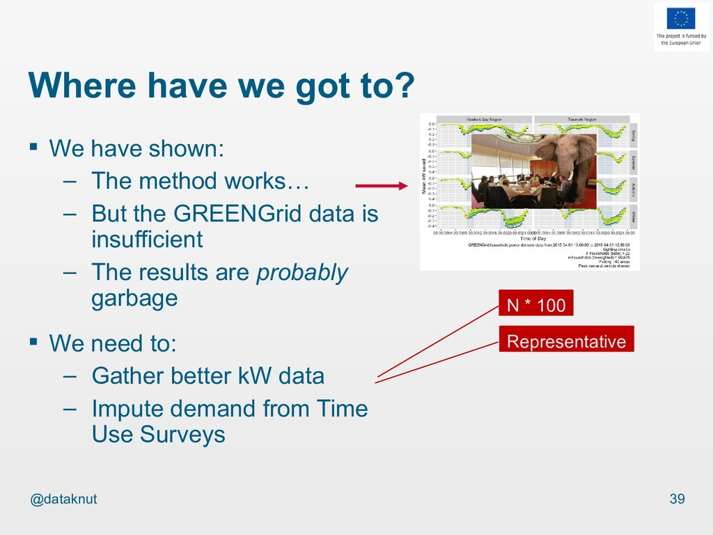 @dataknut  We have shown: – The method works… ...