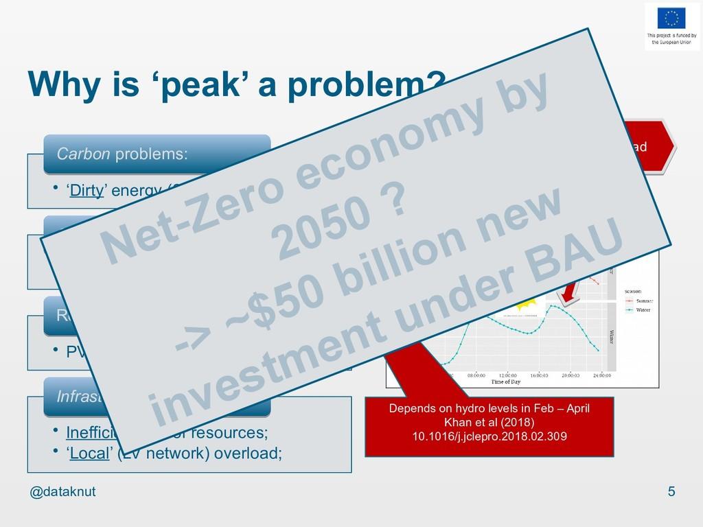 @dataknut Why is 'peak' a problem? • 'Dirty' en...