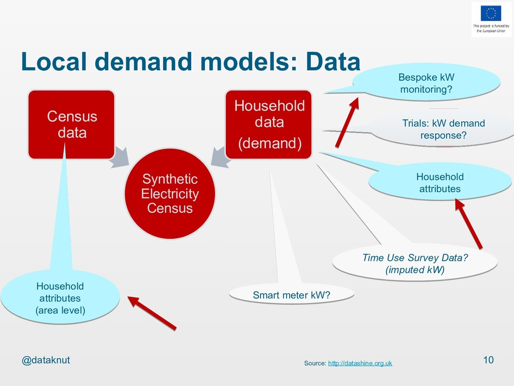 @dataknut Local demand models: Data Synthetic E...