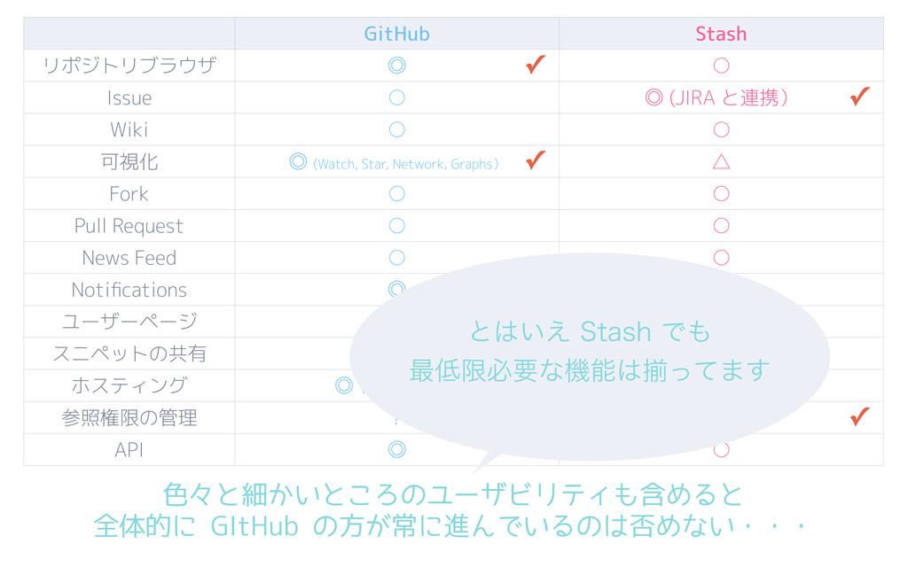 GitHub Stash リポジトリブラウザ ˕ ○ Issue ○ ˕ (JIRA と連携)...