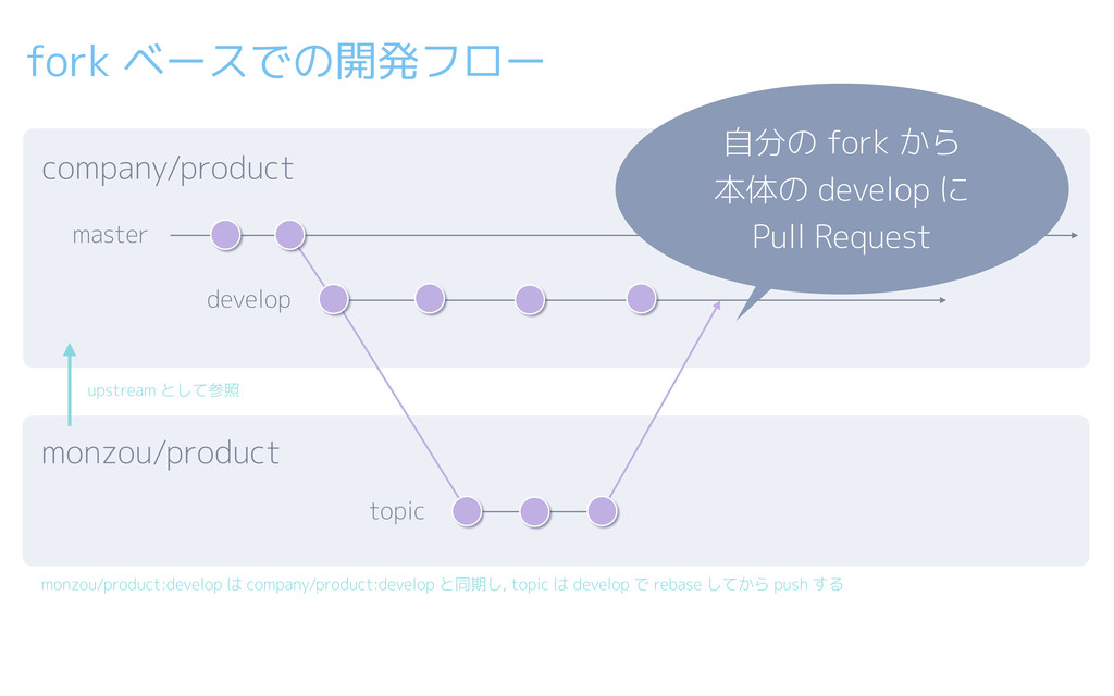 fork ベースでの開発フロー company/product master develop ...
