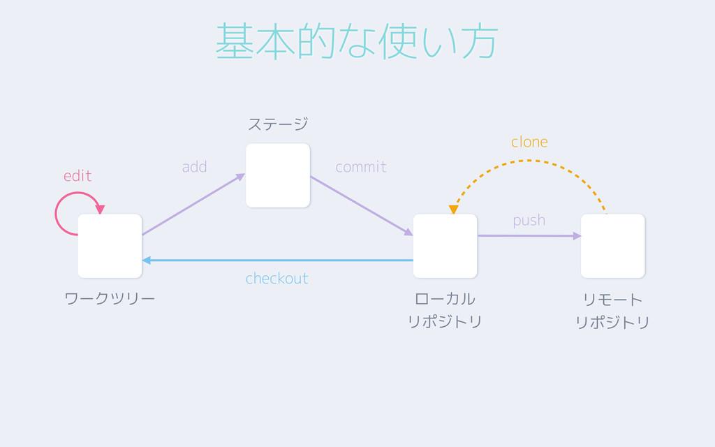 基本的な使い方 clone ローカル リポジトリ リモート リポジトリ ステージ add co...