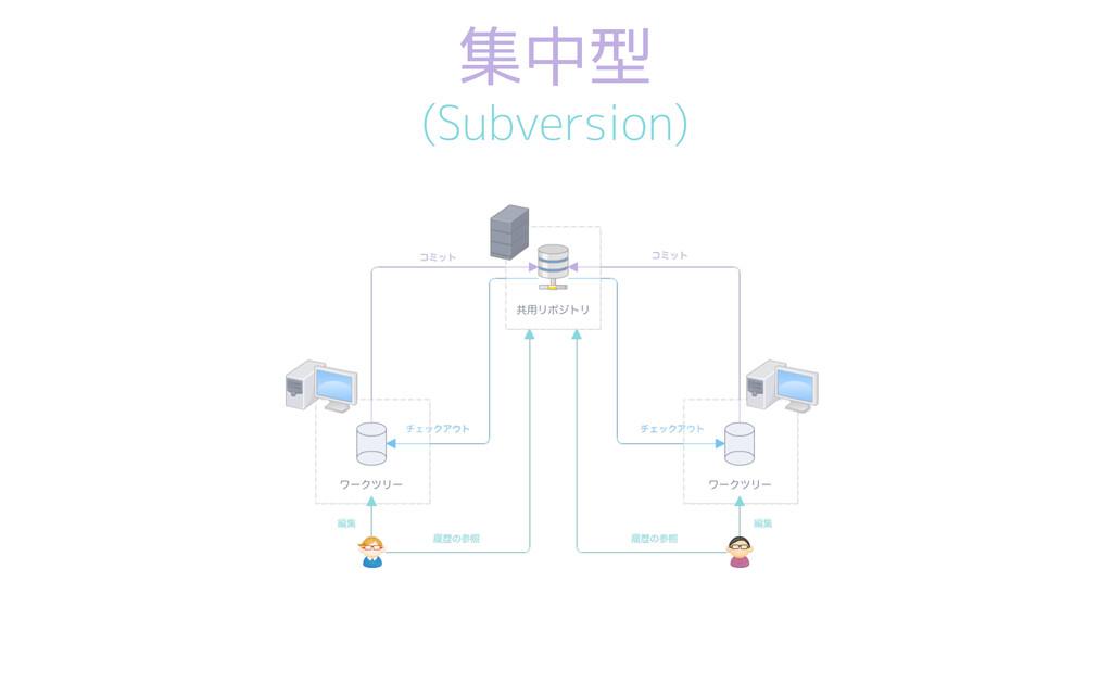 集中型 (Subversion)