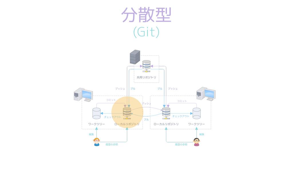 分散型 (Git)