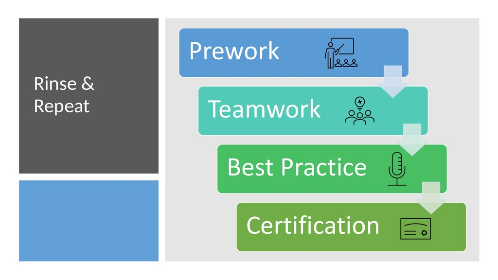 Rinse & Repeat Prework Teamwork Best Practice C...