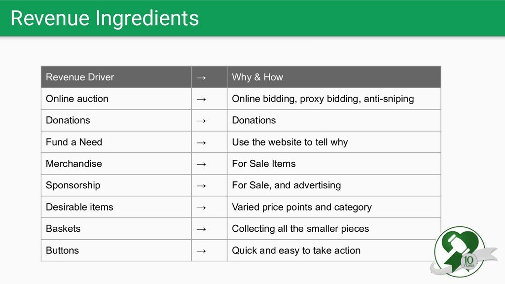 Revenue Ingredients Revenue Driver → Why & How ...
