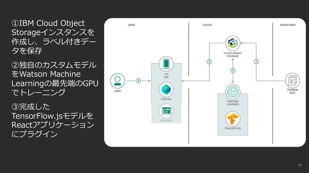 22 22 ①IBM Cloud Object Storageインスタンスを 作成し、ラベル付...