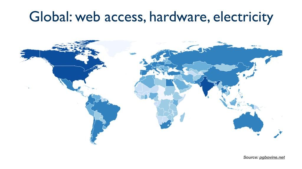 Global Source: pgbovine.net Global: web access,...