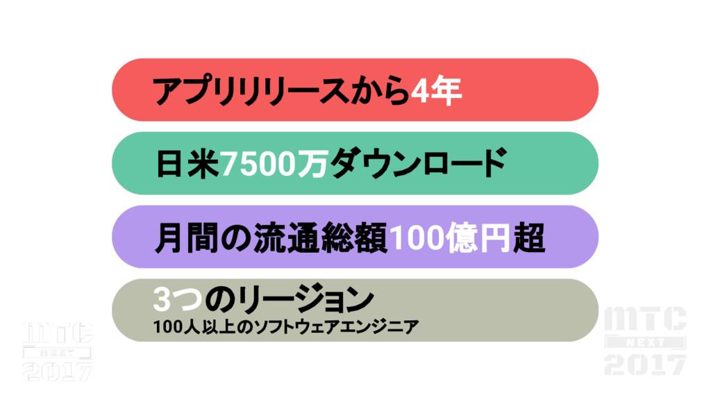 アプリリリースから4年 日米7500万ダウンロード 月間 流通総額100億円超 3つ リージョ...