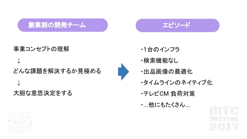 ・1台 インフラ ・検索機能なし ・出品画像 最適化 ・タイムライン ネイティブ化 ・テレビC...