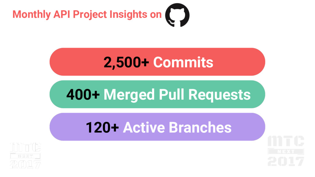 Monthly API Project Insights on 2,500+ Commits ...