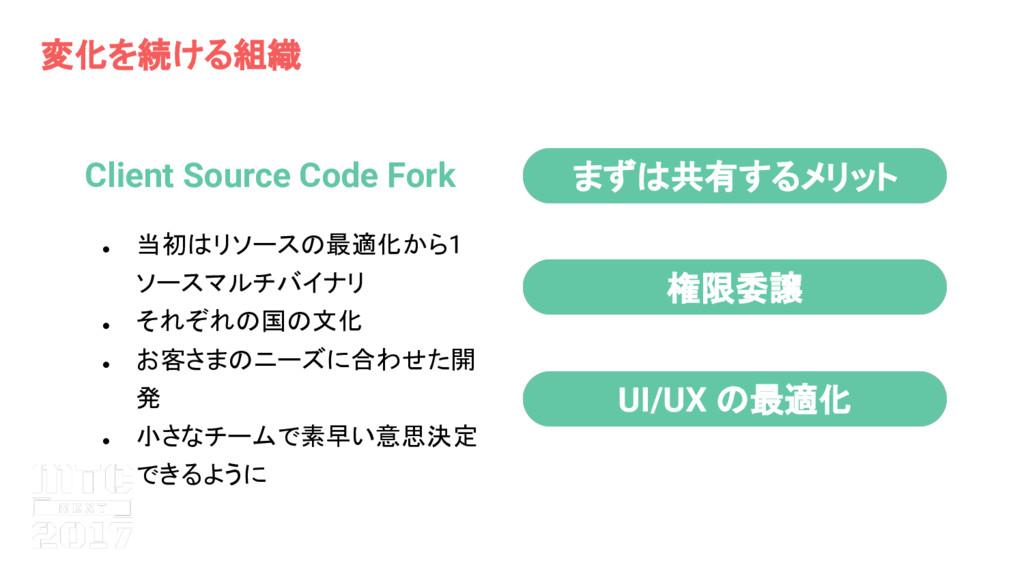 変化を続ける組織 Client Source Code Fork ● 当初 リソース 最適化か...