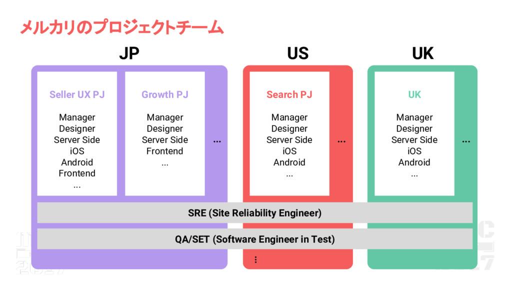 メルカリ プロジェクトチーム JP US UK SRE (Site Reliability E...
