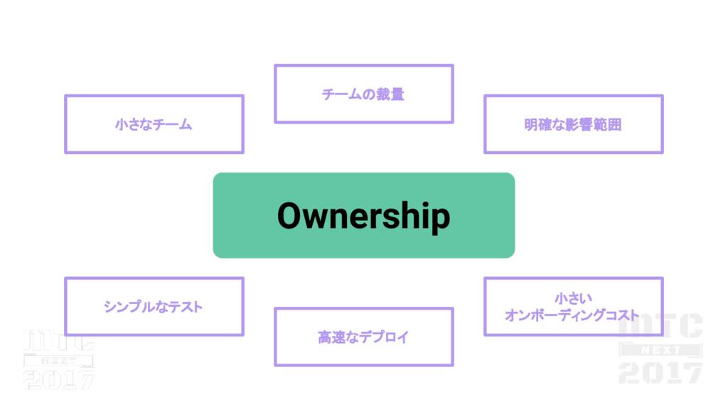小さい オンボーディングコスト Ownership 高速なデプロイ シンプルなテスト 小さなチ...