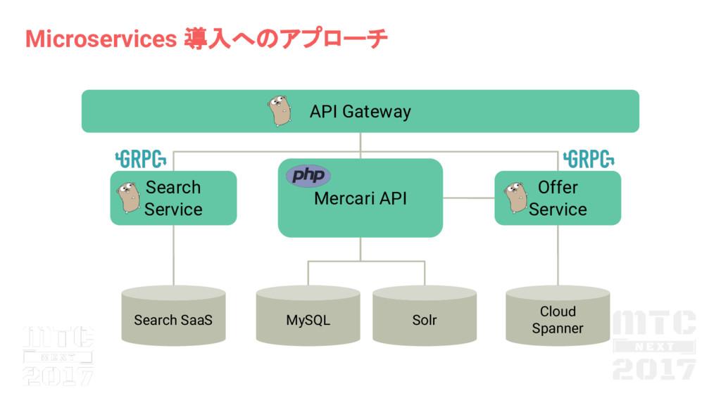 Microservices 導入へ アプローチ Mercari API MySQL Solr ...