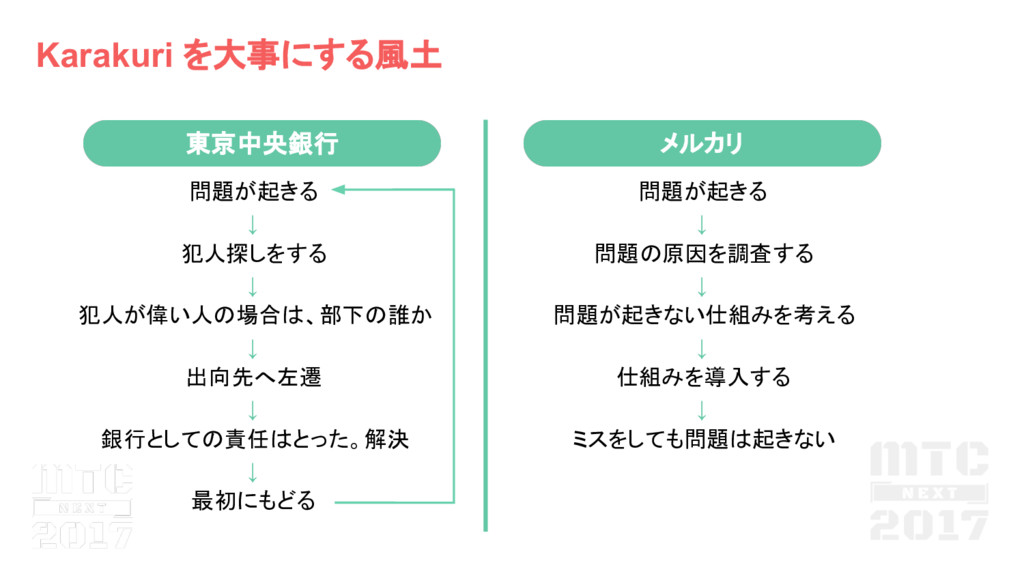 東京中央銀行 Karakuri を大事にする風土 問題が起きる ↓ 犯人探しをする ↓ 犯人が...