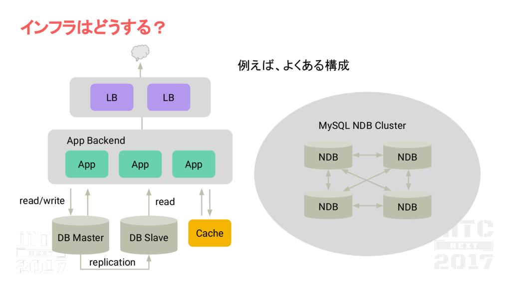 App DB Master DB Slave App Backend read/write r...