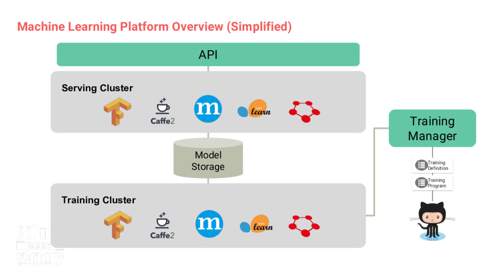 Machine Learning Platform Overview (Simplified)...