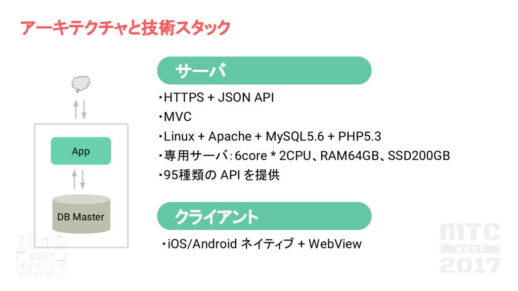 アーキテクチャと技術スタック サーバ クライアント ・HTTPS + JSON API ・MV...