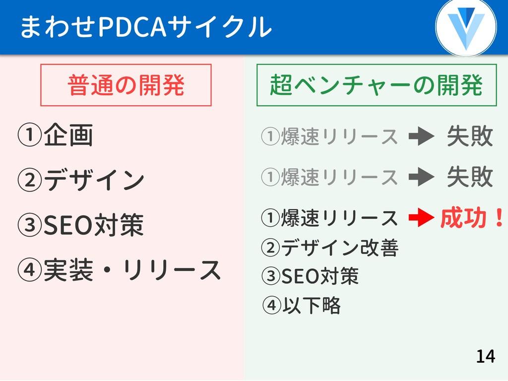 まわせPDCAサイクル ①企画 ②デザイン ③SEO対策 ④実装・リリース 14 失敗 成功!...
