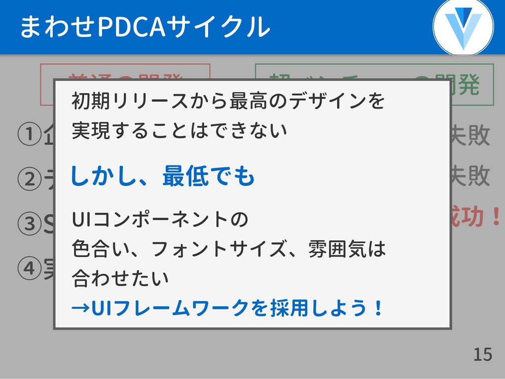 まわせPDCAサイクル ①企画 ②デザイン ③SEO対策 ④実装・リリース 15 失敗 成功!...