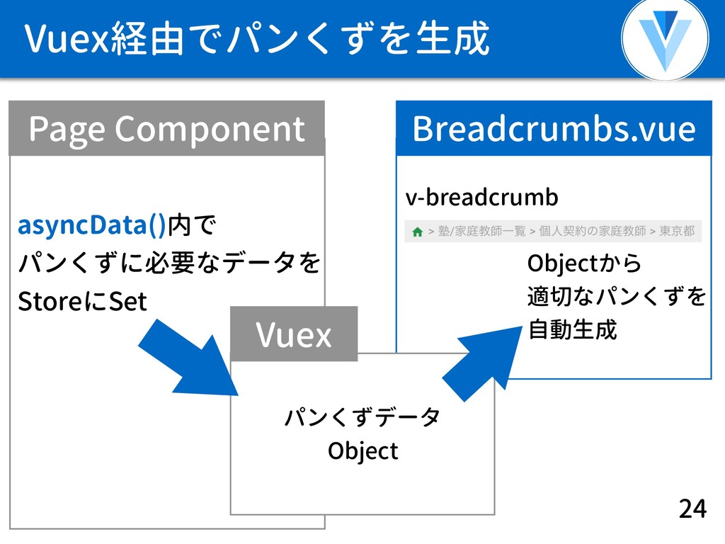 Vuex経由でパンくずを生成 24 Page Component Breadcrumbs.vu...