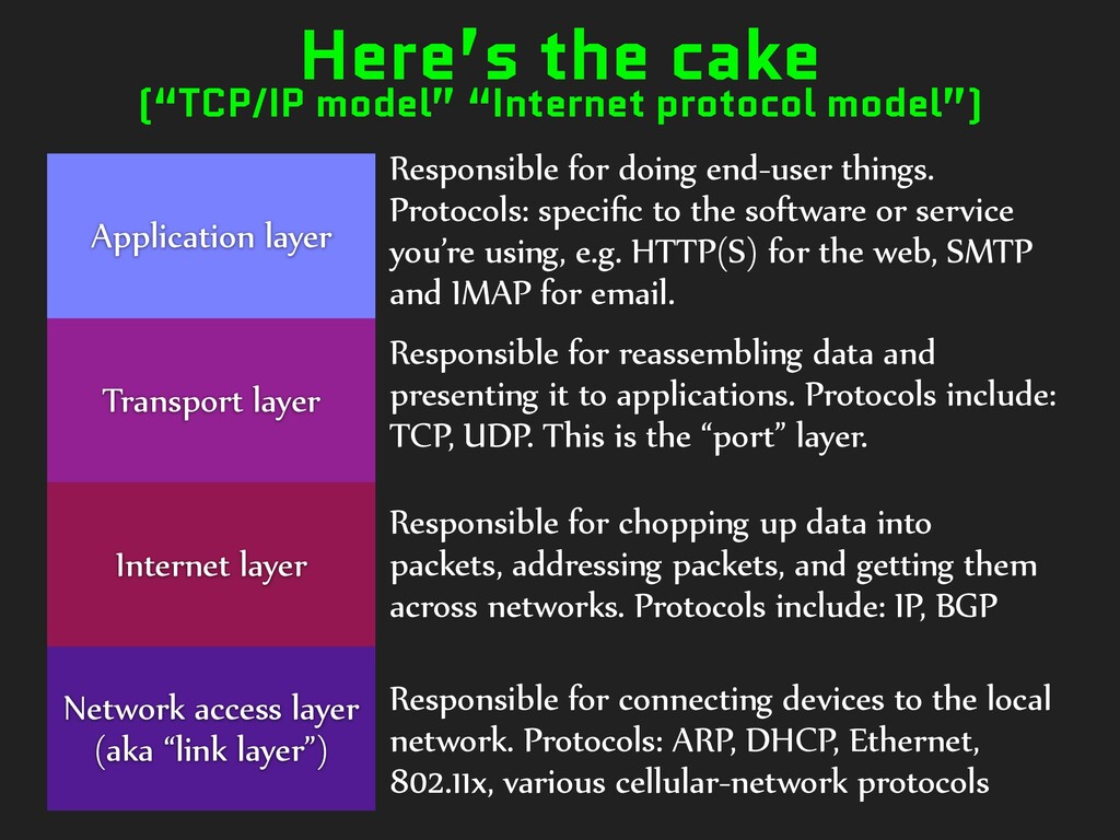 "Here's the cake (""TCP/IP model"" ""Internet proto..."