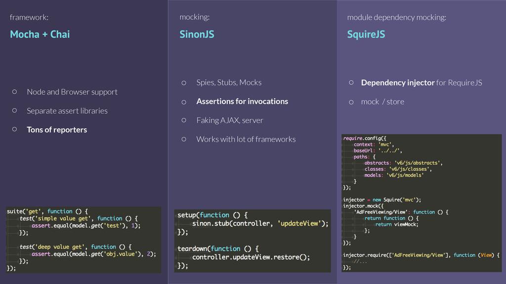 Mocha + Chai framework: Node and Browser suppor...