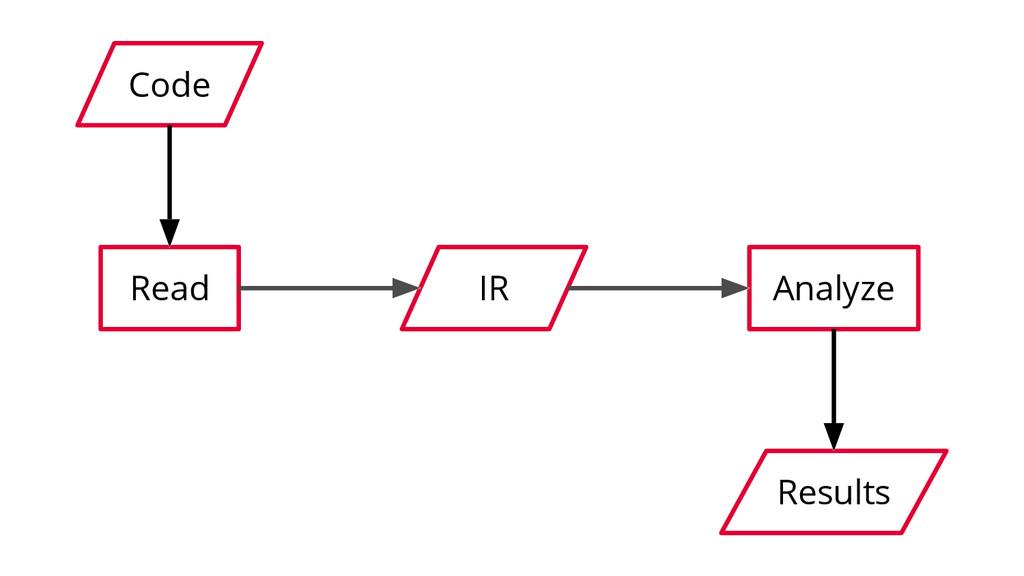 Code Read IR Analyze Results