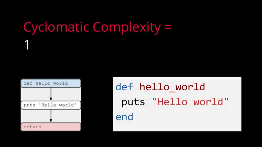"def hello_world puts ""Hello world"" end Cyclomat..."