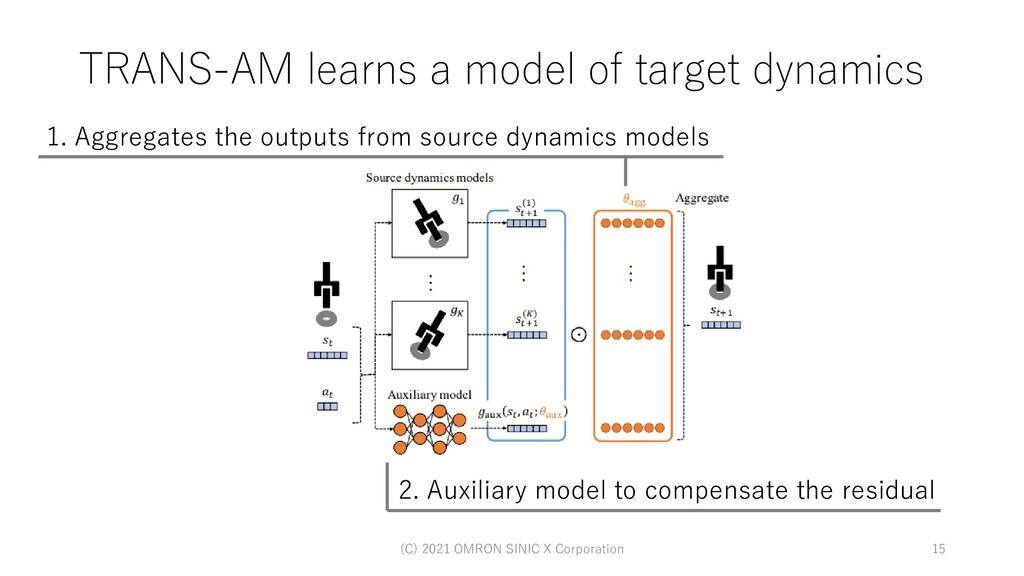 TRANS-AM learns a model of target dynamics (C) ...