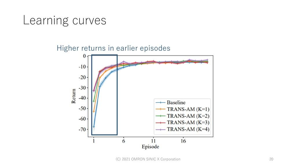 Learning curves (C) 2021 OMRON SINIC X Corporat...