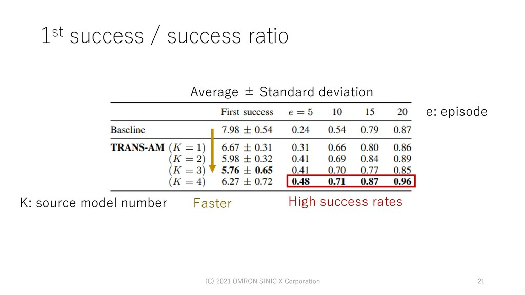 1st success / success ratio (C) 2021 OMRON SINI...