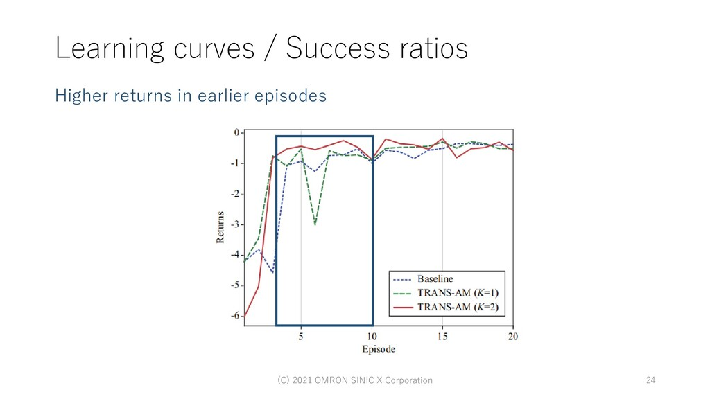 Learning curves / Success ratios Higher returns...