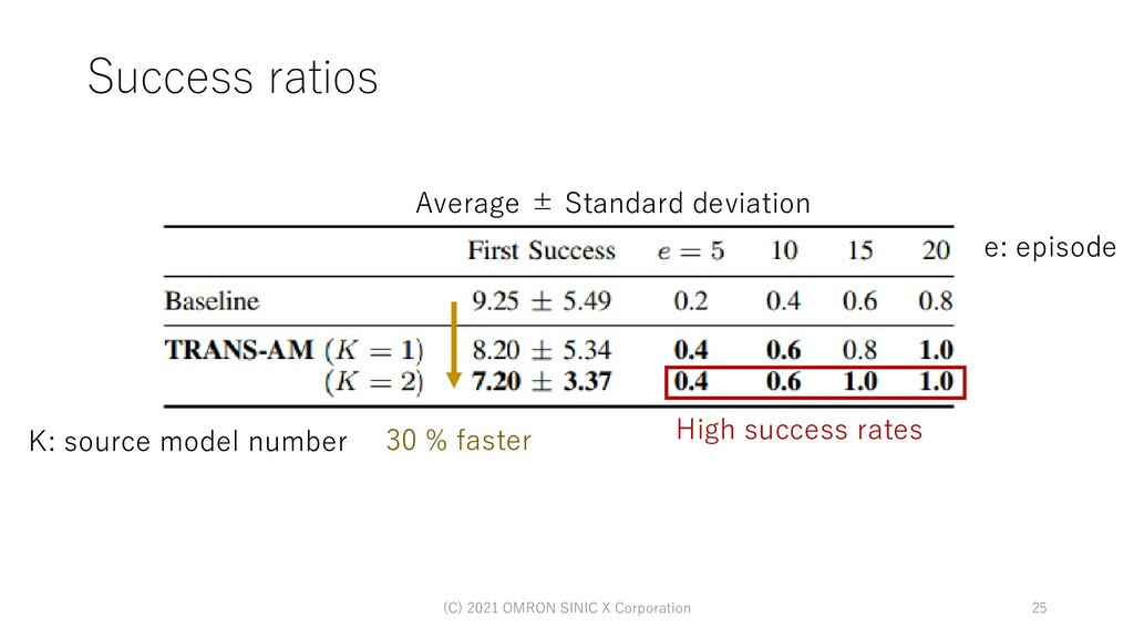 High success rates Success ratios (C) 2021 OMRO...