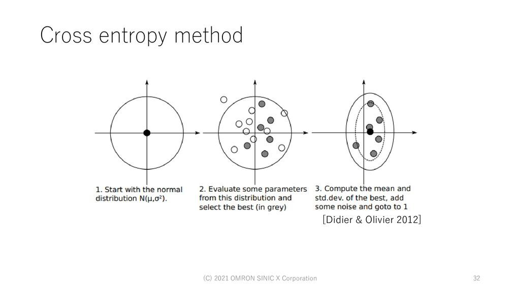 Cross entropy method (C) 2021 OMRON SINIC X Cor...