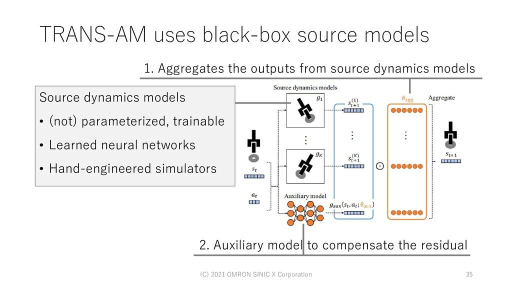 TRANS-AM uses black-box source models (C) 2021 ...