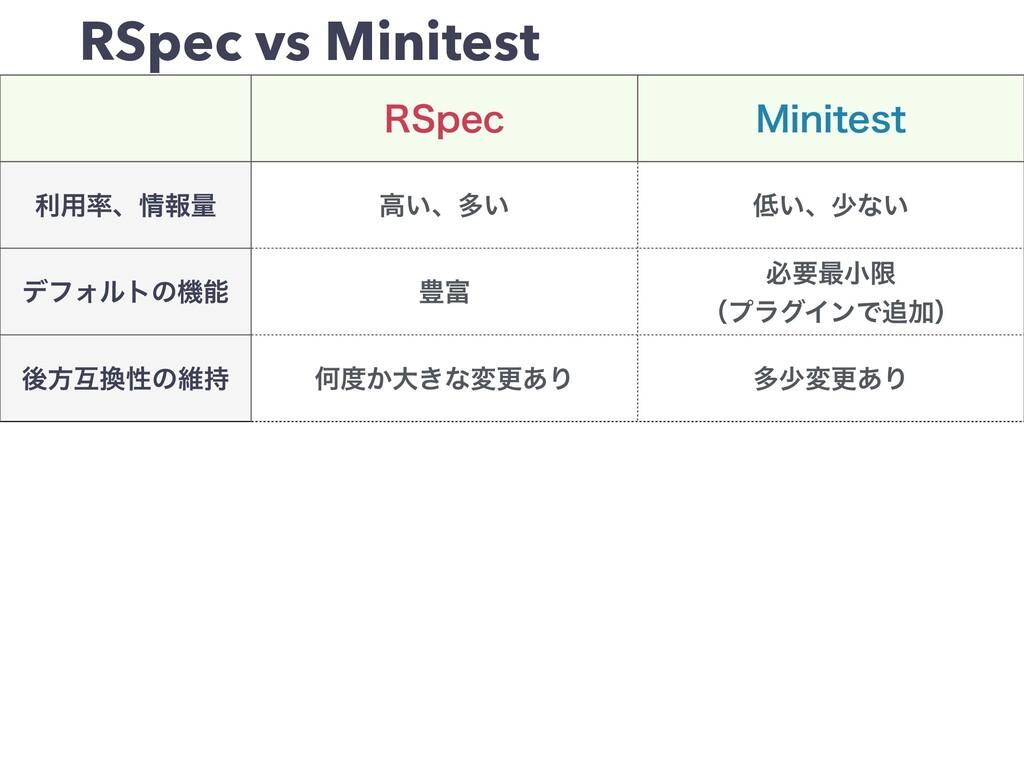 RSpec vs Minitest 34QFD .JOJUFTU ར༻ɺใྔ ߴ͍ɺଟ͍ ...