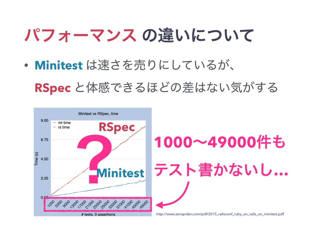 ύϑΥʔϚϯε ͷҧ͍ʹ͍ͭͯ • Minitest ͞ΛചΓʹ͍ͯ͠Δ͕ɺ RSpec ...