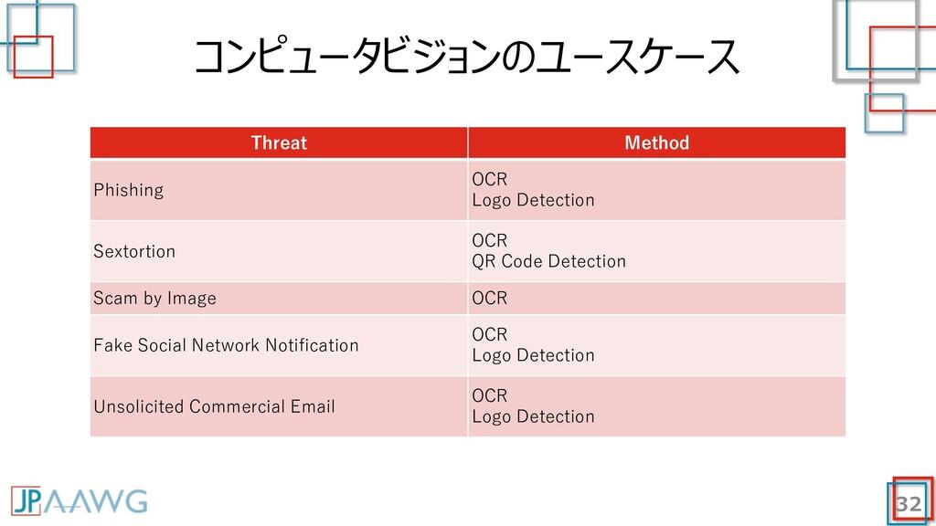 コンピュータビジョンのユースケース 32 Threat Method Phishing OCR...