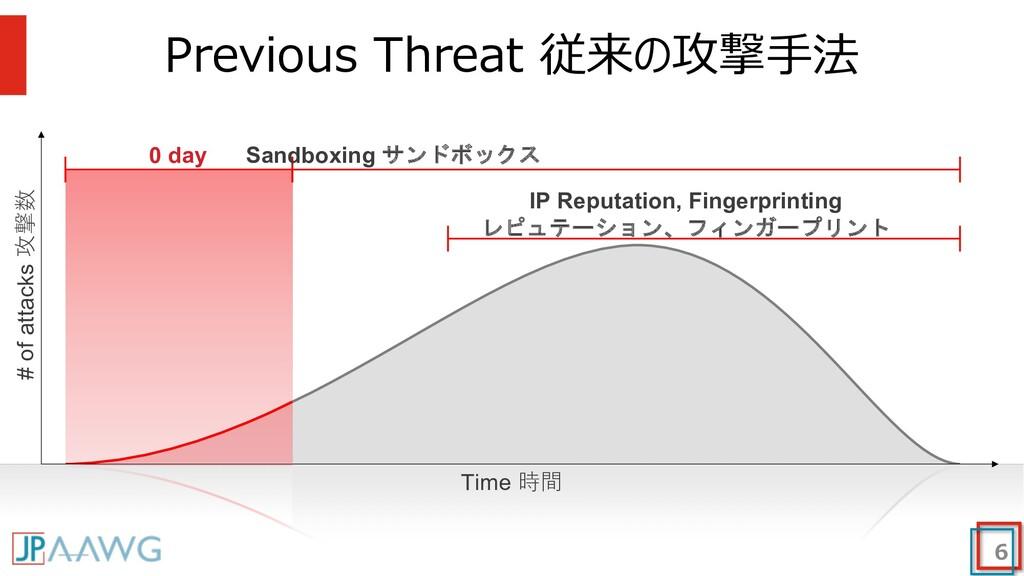 Previous Threat 従来の攻撃⼿法 6 0 day Sandboxing サンドボ...