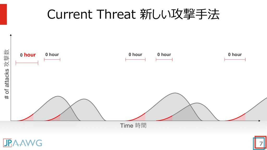 Current Threat 新しい攻撃⼿法 7 0 hour 0 hour 0 hour 0...