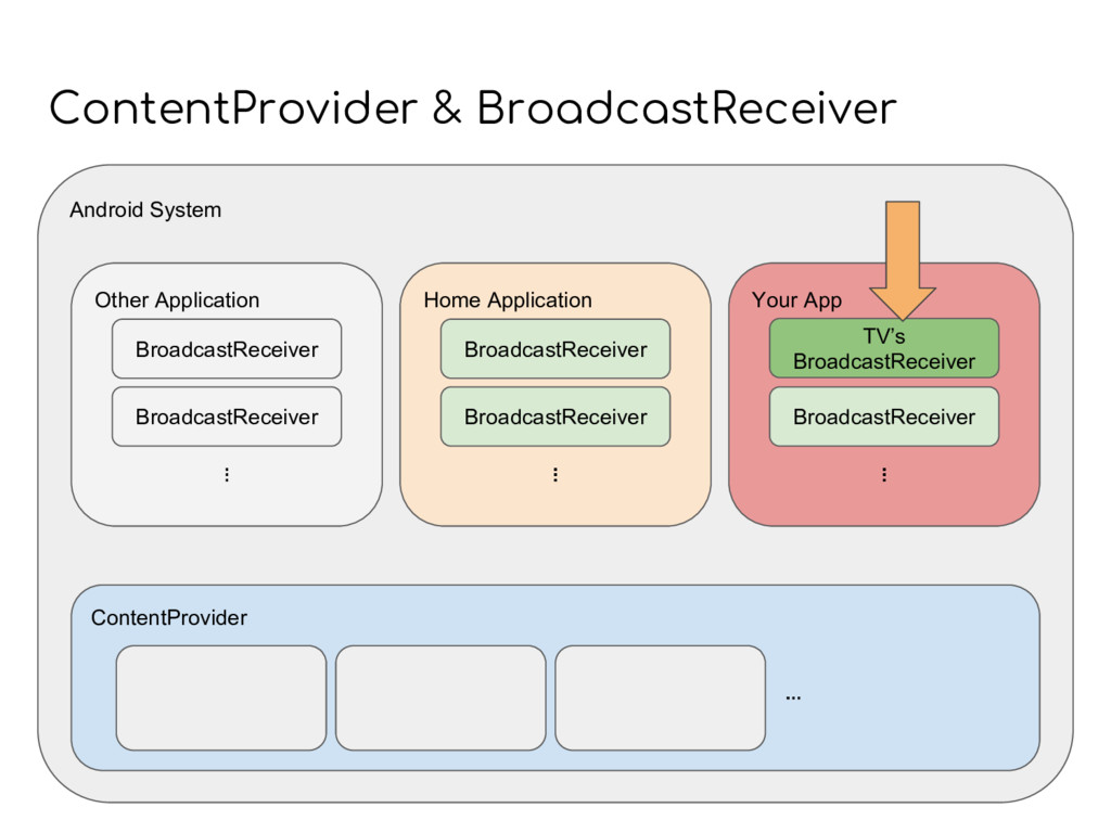 ContentProvider & BroadcastReceiver Android Sys...