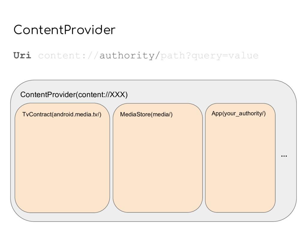 ContentProvider(content://XXX) MediaStore(media...