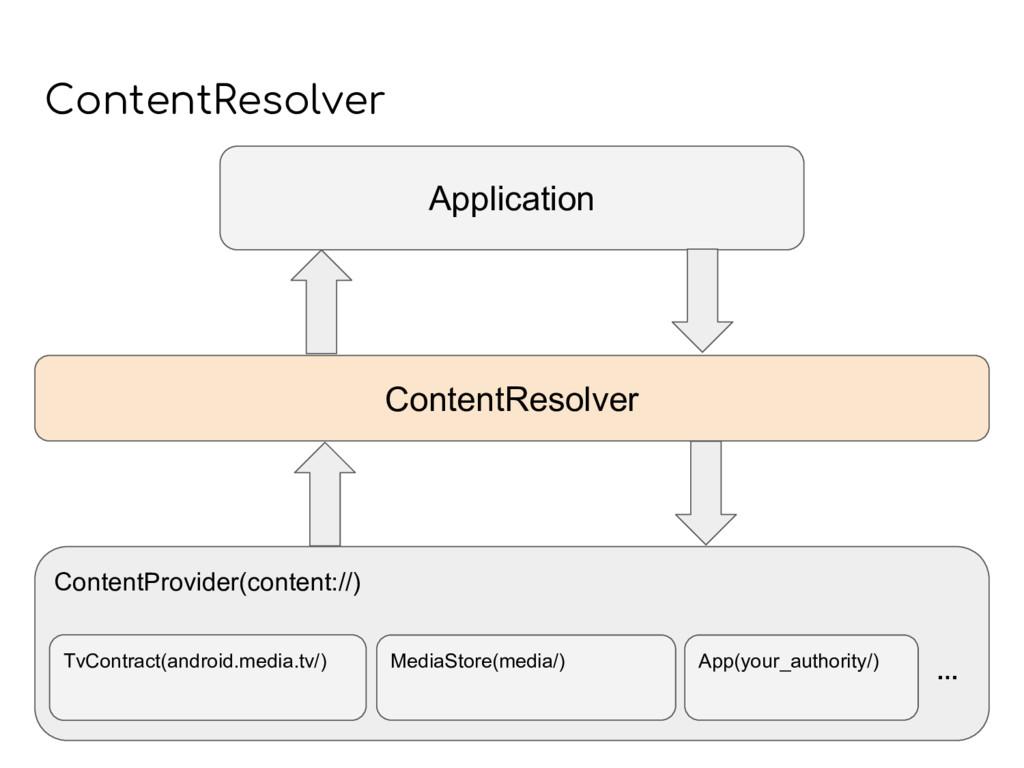 ContentProvider(content://) MediaStore(media/) ...