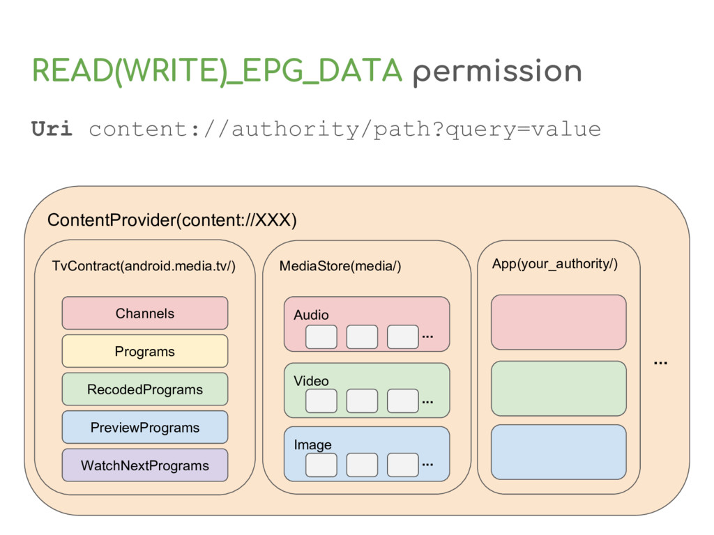 READ(WRITE)_EPG_DATA permission ContentProvider...