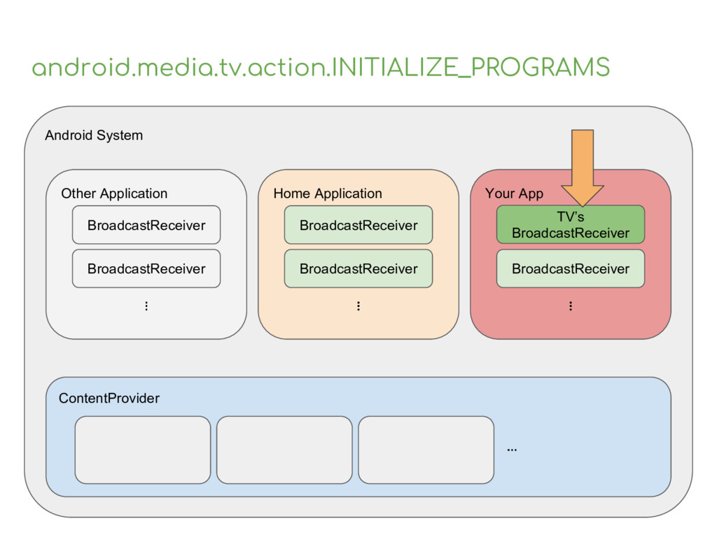 android.media.tv.action.INITIALIZE_PROGRAMS And...