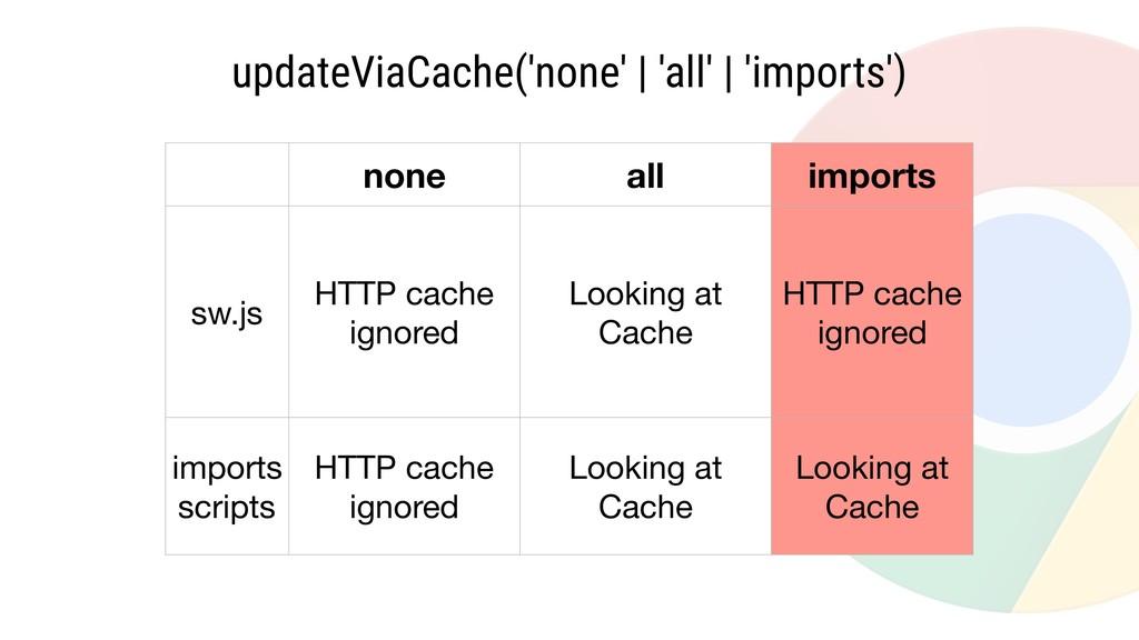updateViaCache('none' | 'all' | 'imports') none...