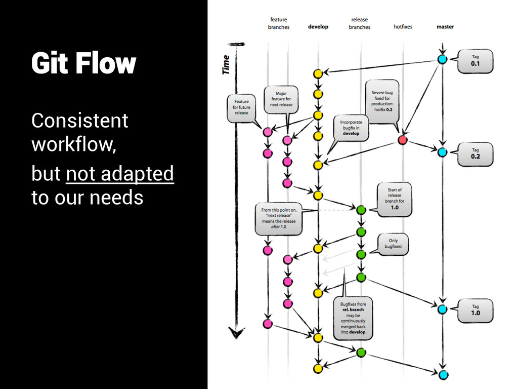 Git Flow Consistent workflow, but not adapted t...