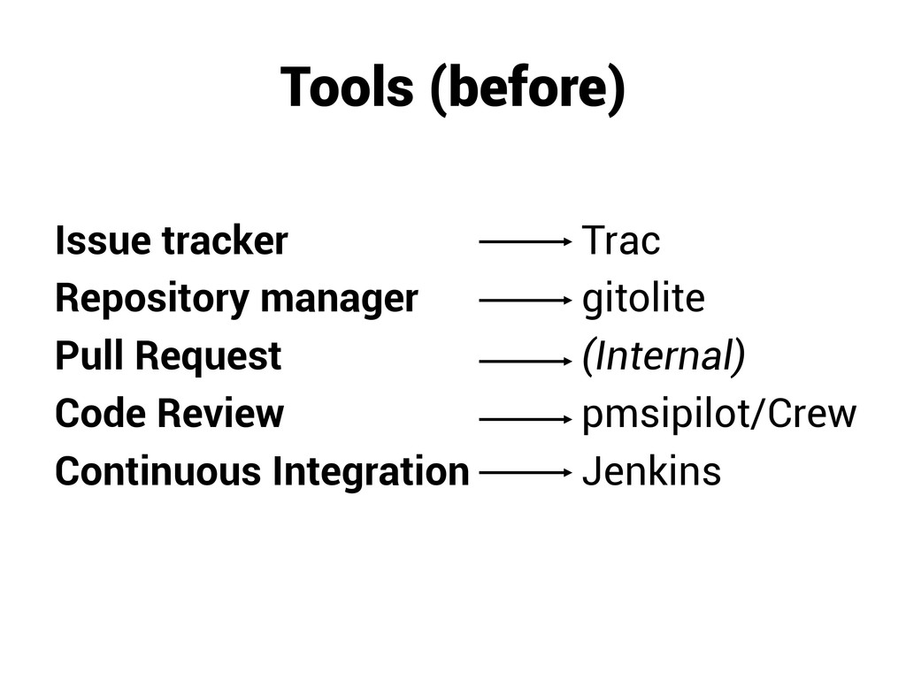 Tools (before) Issue tracker Repository manager...